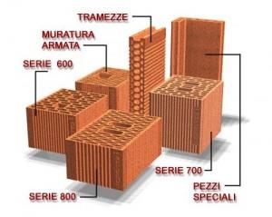 BLOCCHI POROTON 800 – 700 – 600