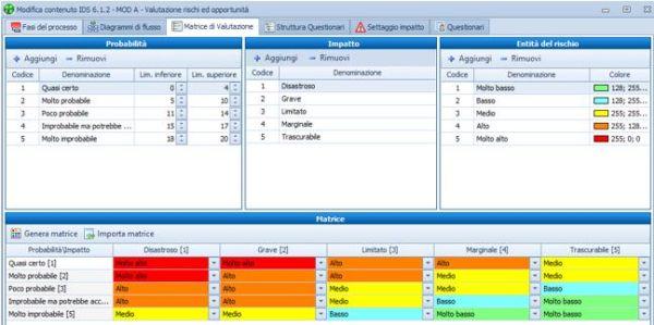 Metodologia Blumatica applicabile ad ogni organizzazione per la gestione dei rischi