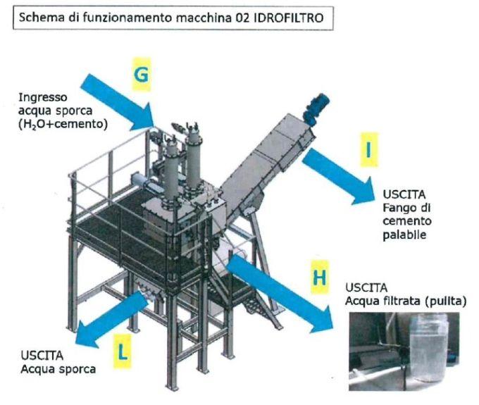 Macchina di selezione del calcestruzzo di ritorno, Schema di funzionamento dell'idrofiltro