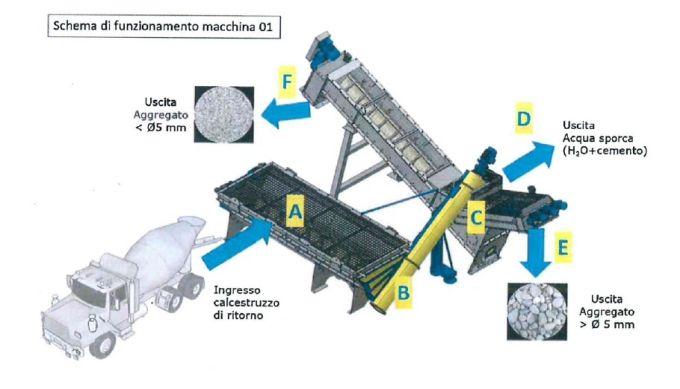 Schema di funzionamento della macchina di selezione del calcestruzzo di ritorno