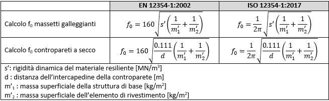 Calcolo f0, confronto tra EN 12354-1:2002 e ISO 12354-1:2017