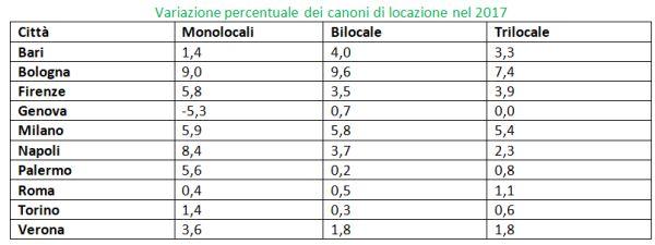 Variazione % canoni di affitto nel 2017