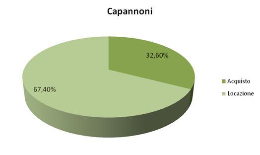 capannoni
