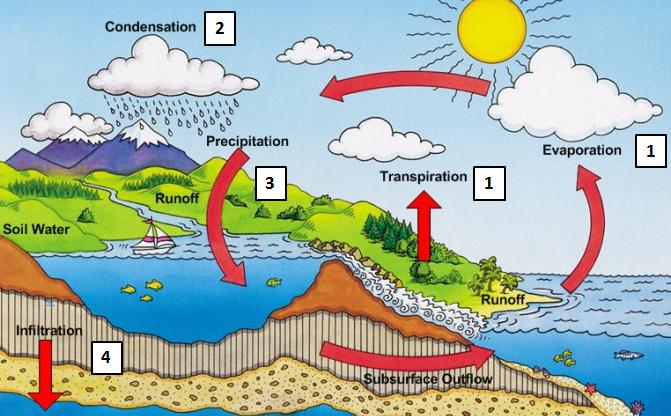 acqua ciclo idrico