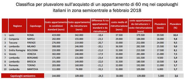 classifica plusvalore sull'acquisto di un appartamento nei capoluoghi di provincia