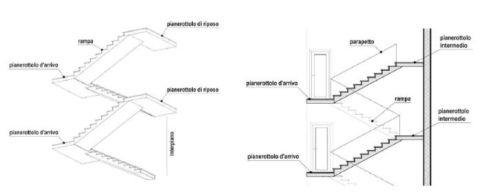 Componenti della scala