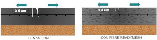 Confronto tra pavimentazione senza fibre e con fibre