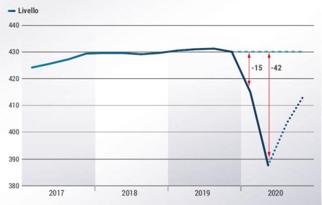 confindustria: -10% la caduta stimata del PIL nel primo semestre 2020