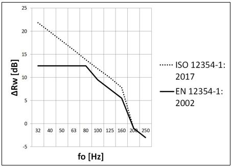 Confronto tra ΔRw EN 12354-1:2002 e ISO 12354-1:2017