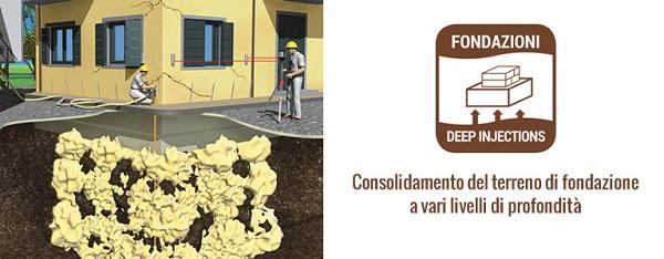Consolidamento del terreno