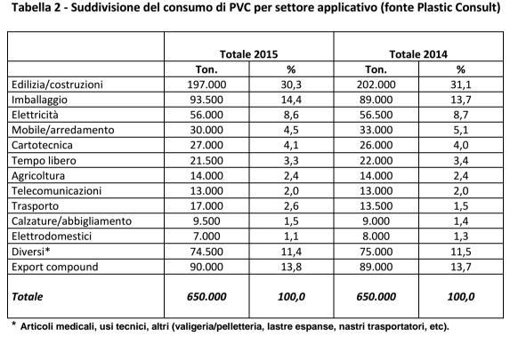 consumo-pvc