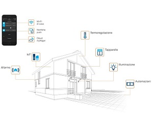 Il sistema radio connesso e moderno è KNX tebis.quicklink
