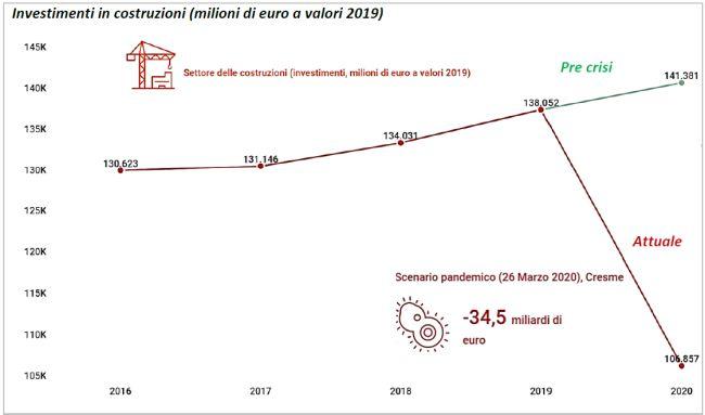 cresme investimenti in costruzioni, le stime per il 2020