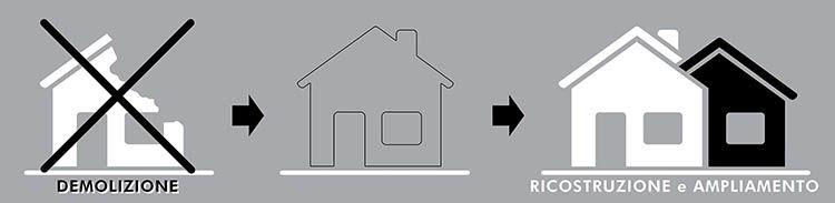 decreto semplificazioni: demolizione e ricostruzione con ampliamento