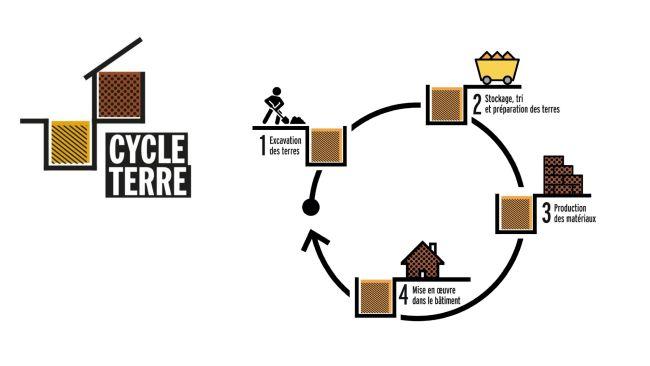 Infografica del progetto Earth Cycle, mattoni dalla terre di scavo