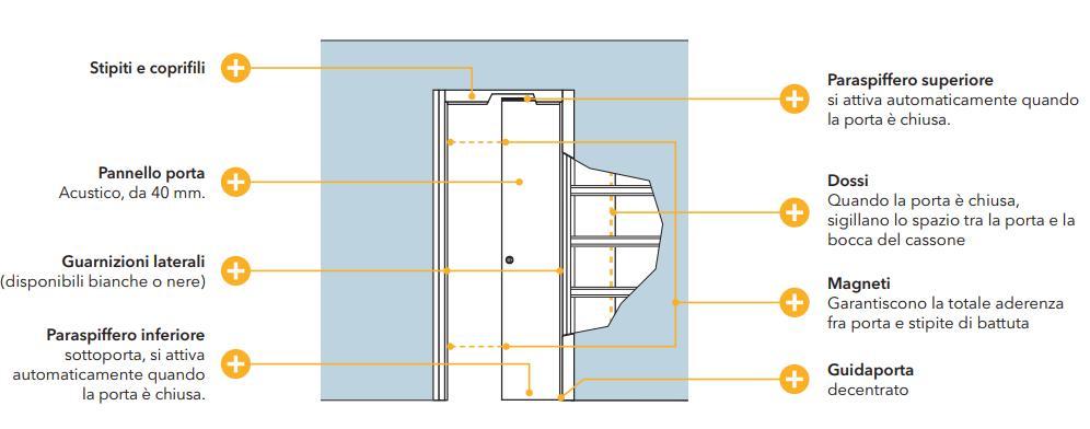 Porta scorrevole acustica Acoustic 38dB di Eclisse