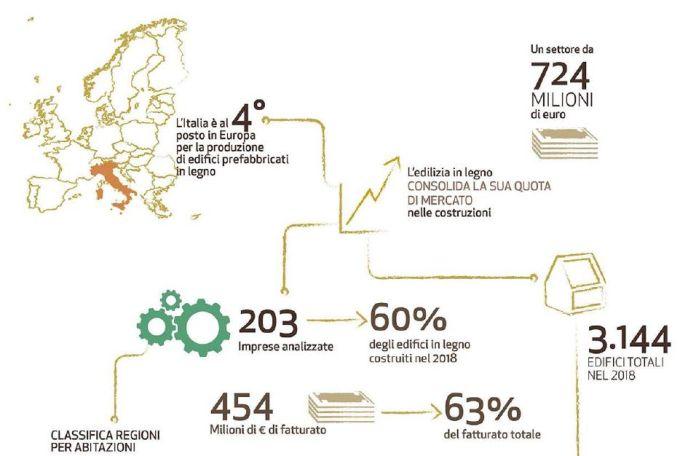 Edifici prefabbricati in legno in Italia, il Rapporto di Federlegno