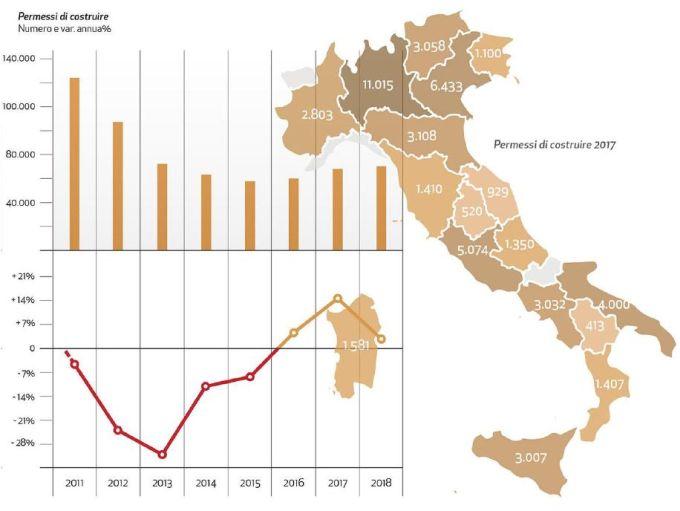 Edilizia, il mercato italiano