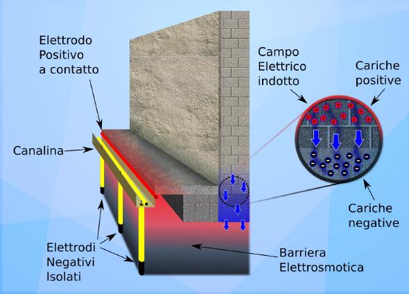 elettrosmosi-centralina-risanamento-muro-umido