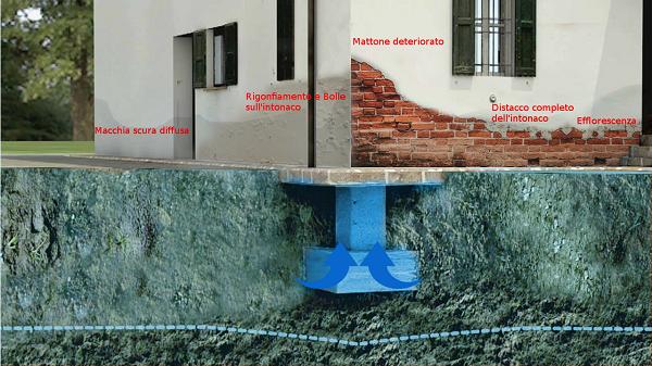 elttrosmosi-umidità-risalita