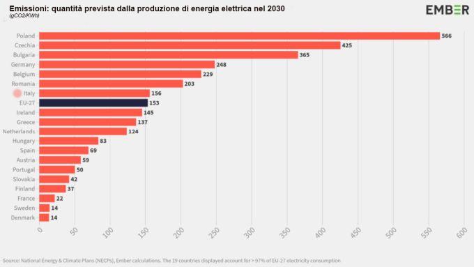 L'Italia tra i 7 paesi che emettono più emissioni nella produzione di energia elettrica