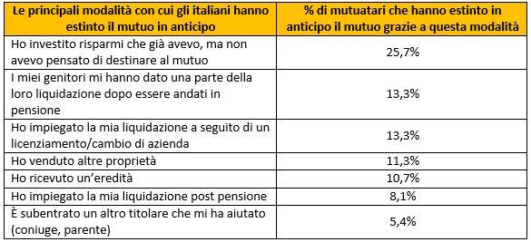 I motivi per cui gli italiani estinguono il mutuo in anticipo