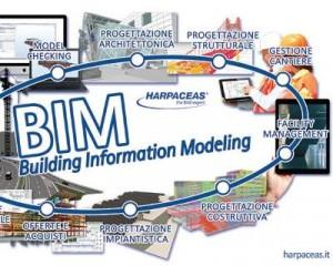 Condivisione di dati, documenti e prodotti con le loro informazioni per la filiera BIM