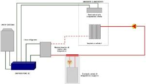 Schema di funzionamento della pompa di calore come generatore di riscaldamento