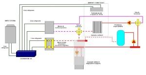 Schema di funzionamento della pompa di calore come generatore di riscaldamento e acqua calda sanitaria