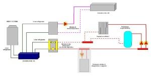 Schema di funzionamento di impianto di riscaldamento a due livelli termici differenti