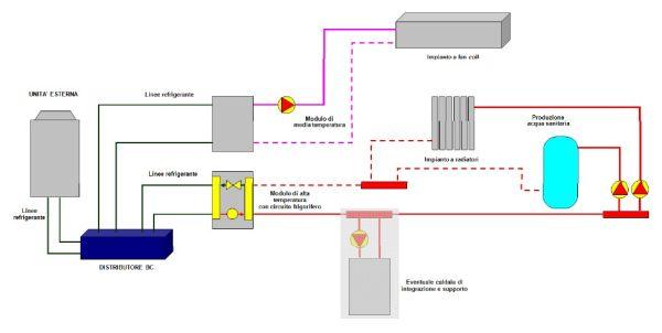 Impianti di condizionamento for Impianto condizionamento canalizzato