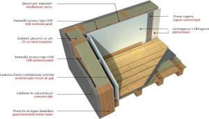 Schema stratigrafia di una parete realizzata con sistema ARIA®