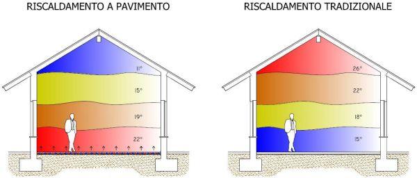 Nell'infografica è possibile vedere le differenze tra un sistema di riscaldamento a pavimento e uno tradizionale e la differente distribuzione del calore negli ambienti.