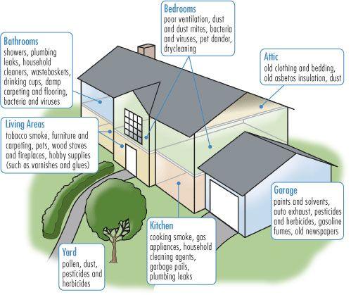 Inquinamento indoor: le cause e come ridurlo