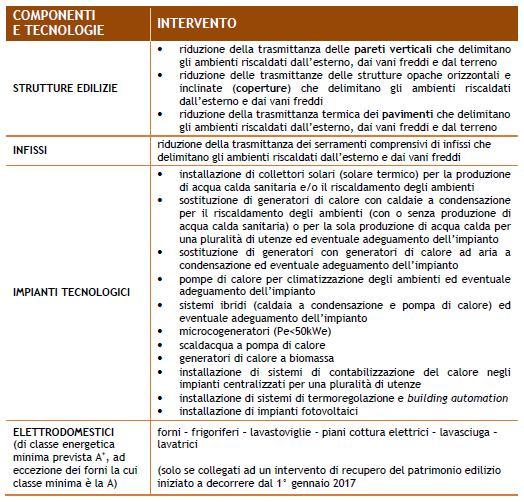 Gli interventi di ristrutturazioni edilizie soggetti all'obbligo della comunicazione all'Enea per detrazioni