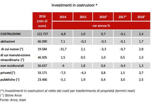 Investimenti in costruzioni in Italia dal 2014 al 2018