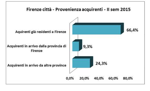 Grafico con i risultati dell'analisi su Firenze