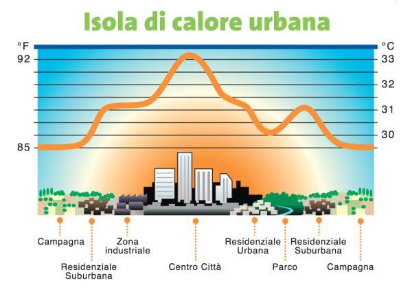 Schematizzazione del fenomeno dell'isola di calore urbano