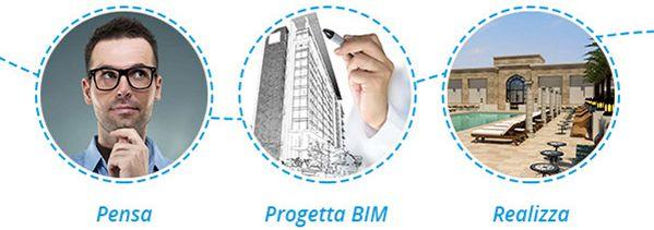 Che cos'è il BIM per l'ambiente del costruito