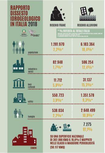 I principali dati del Rapporto 2018 di Ispra sul dissesto idrogeologico in Italia