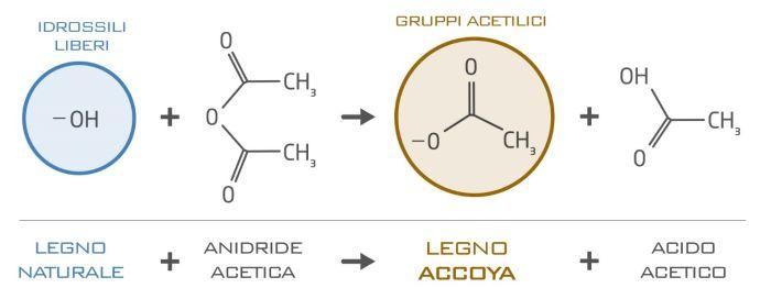 L'acetilazione è un processo chimico che va a modificare la struttura legno