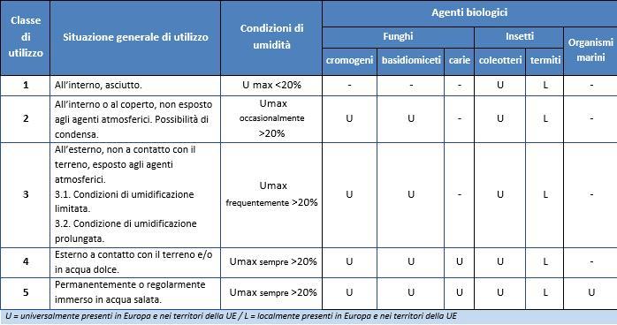 Normativa legno: Classi di utilizzo: rischio biologico (UNI EN 335: 2013)