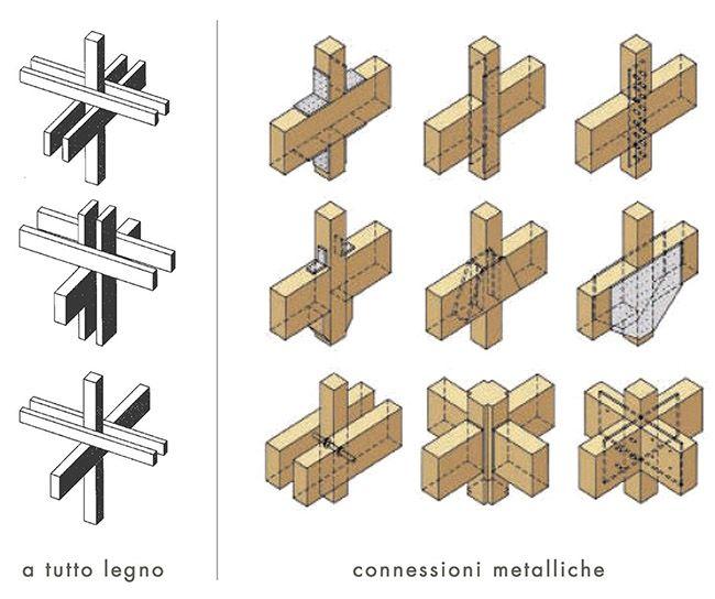 Giunzioni tutto legno e metalliche del sistema a telaio