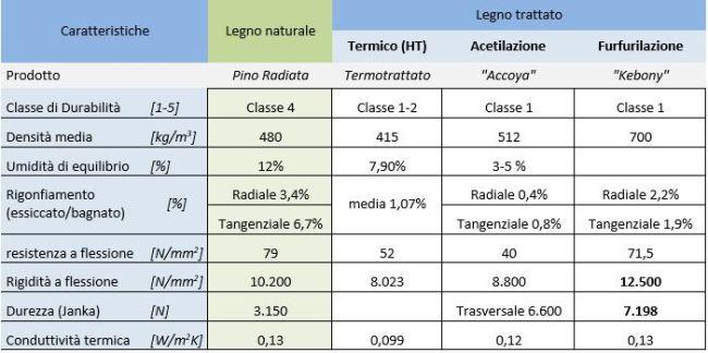 Trattamenti che modificano la struttura chimica del legno