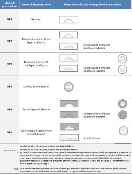 Legno: Classificazione di penetrazione e ritenzione del sistema preservante