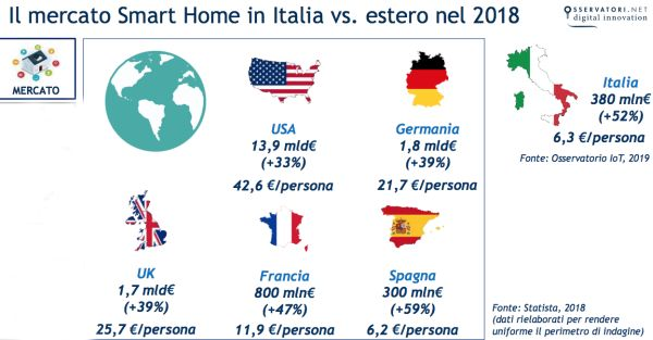 Mercato smart home italiano verso quello estero nel 2018 estero