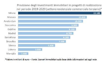 Milano previsioni investimenti immobiliari nel periodo 20192029