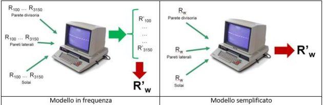 Modello di calcolo UNI EN ISO 12354-1  , Confronto tra modello in frequenza e semplificato