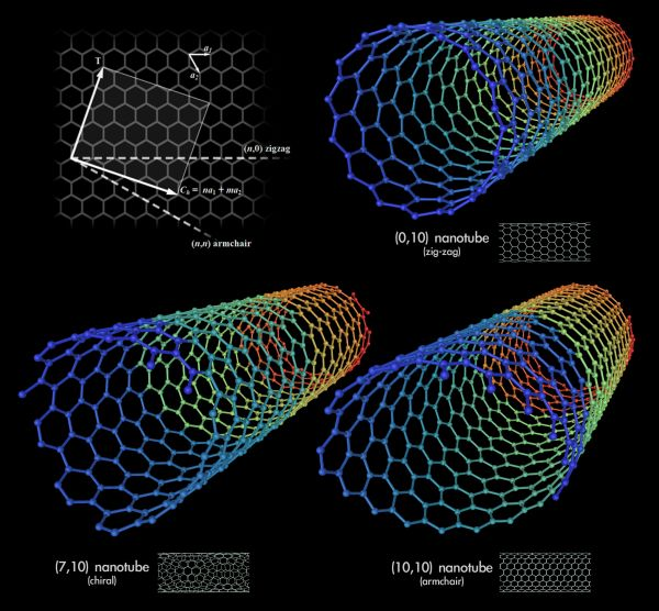 Nanotubi di carbonio