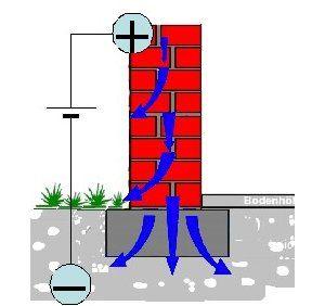 Funzionamento dell'elettrosmosi